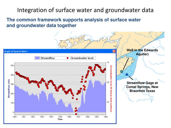 Integration of surface water and groundwater data