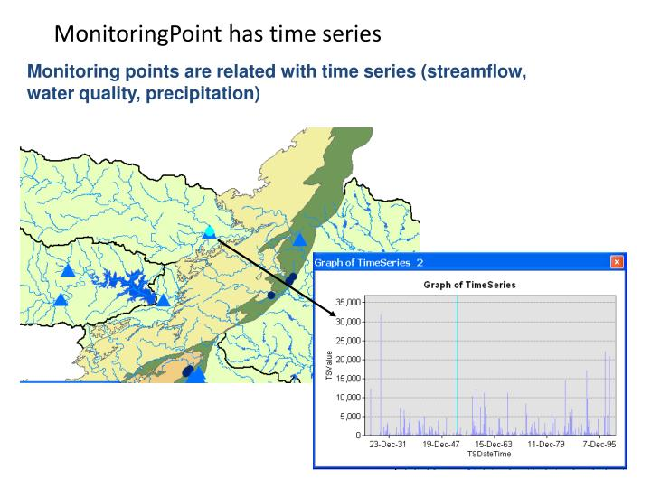 MonitoringPoint has time series