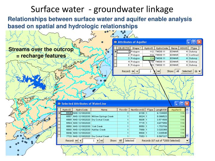 Surface water  - groundwater linkage