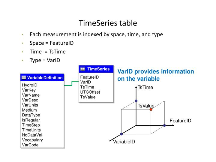 TimeSeries table