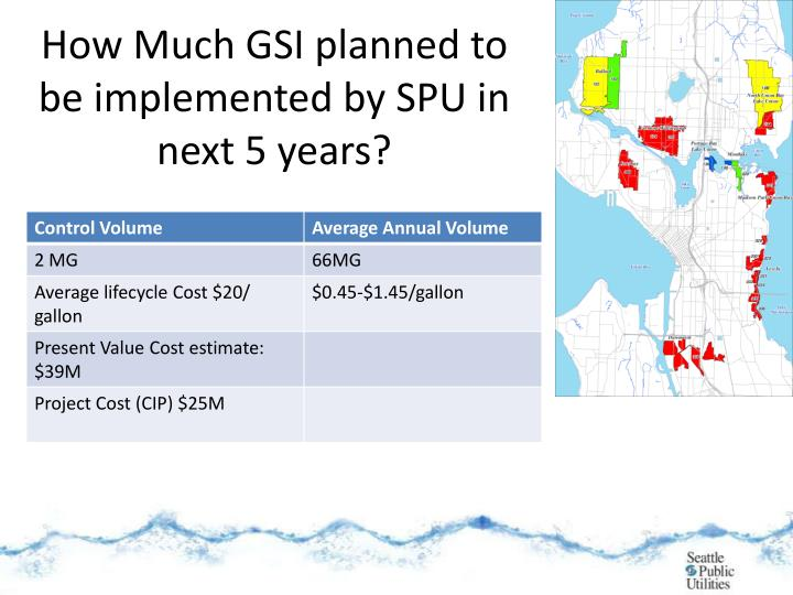 How Much GSI planned to be implemented by SPU in next 5 years