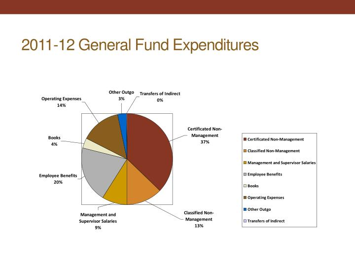 2011-12 General Fund Expenditures