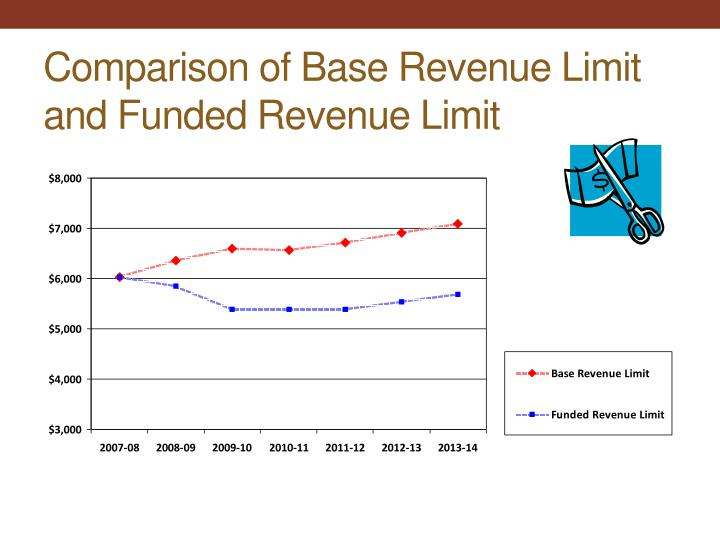 Comparison of Base Revenue Limit and Funded Revenue Limit