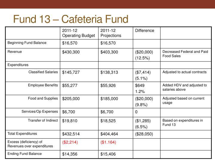 Fund 13 – Cafeteria Fund