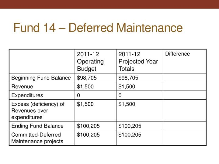 Fund 14 – Deferred Maintenance