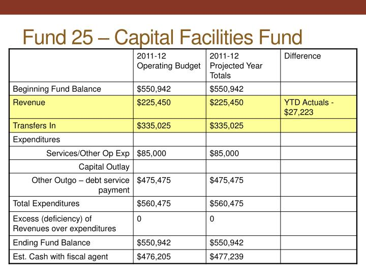 Fund 25 – Capital Facilities Fund