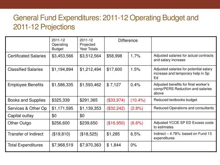 General Fund Expenditures: