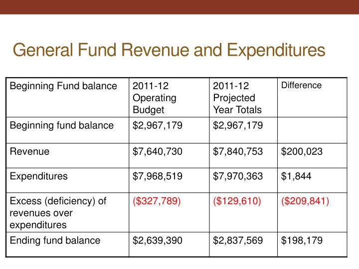 General Fund Revenue and Expenditures