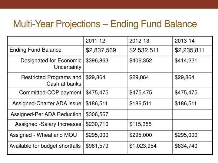 Multi-Year Projections – Ending Fund Balance