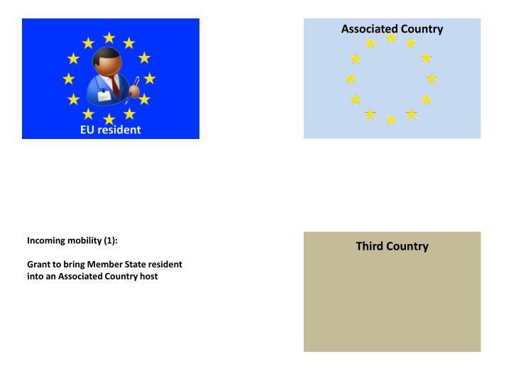 Associated Country