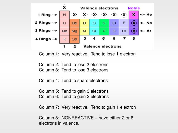 Column 1:  Very reactive.  Tend to lose 1 electron