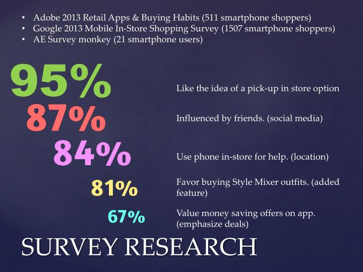 Adobe 2013 Retail Apps & Buying Habits (511 smartphone shoppers)
