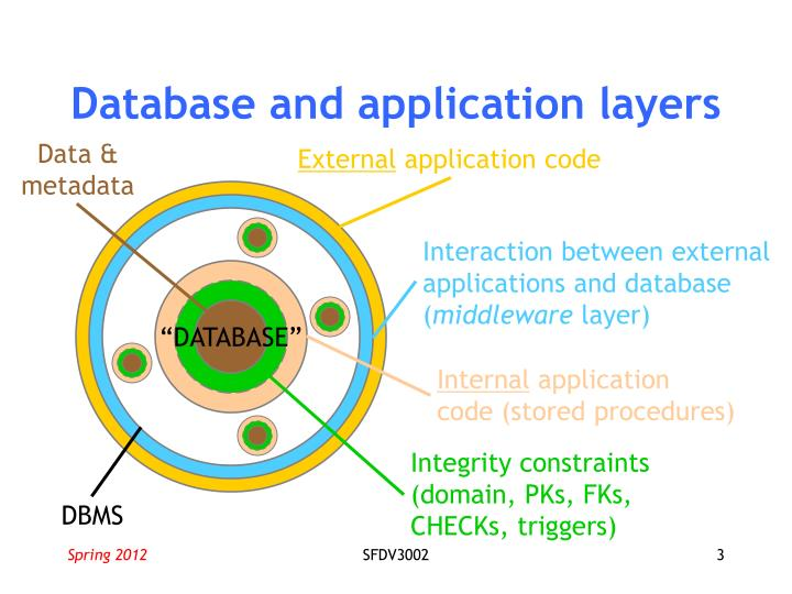Database and application layers