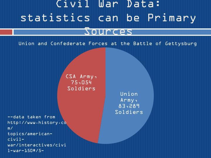 Civil War Data: