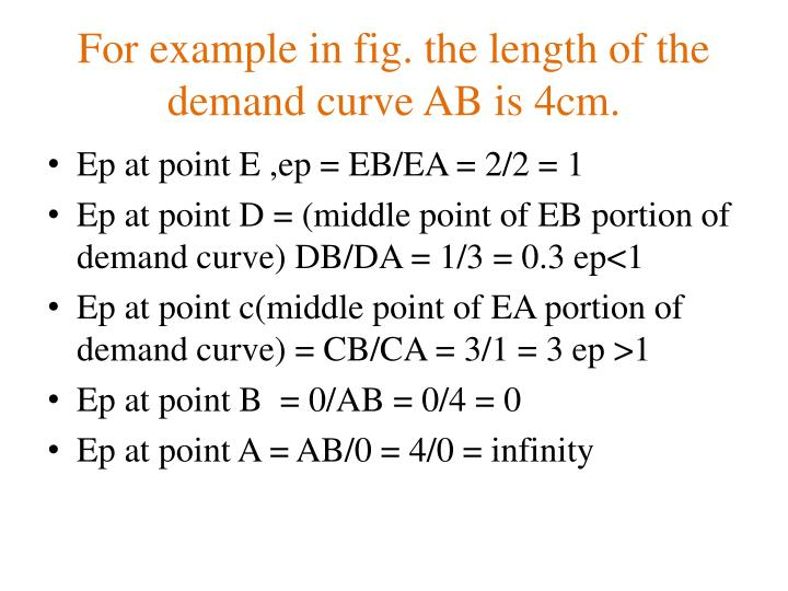 For example in fig. the length of the demand curve AB is 4cm.