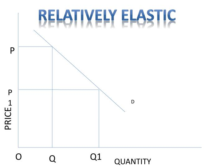 RELATIVELY ELASTIC