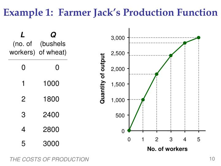 Example 1:  Farmer Jack's Production Function