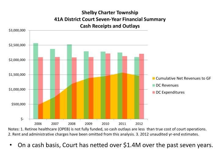 On a cash basis, Court has netted over $1.4M over the past seven years.