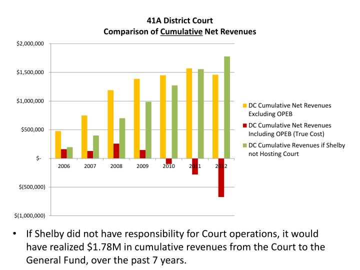 If Shelby did not have responsibility for Court operations, it would have realized $1.78M in cumulative revenues from the Court to the General Fund, over the past 7 years.