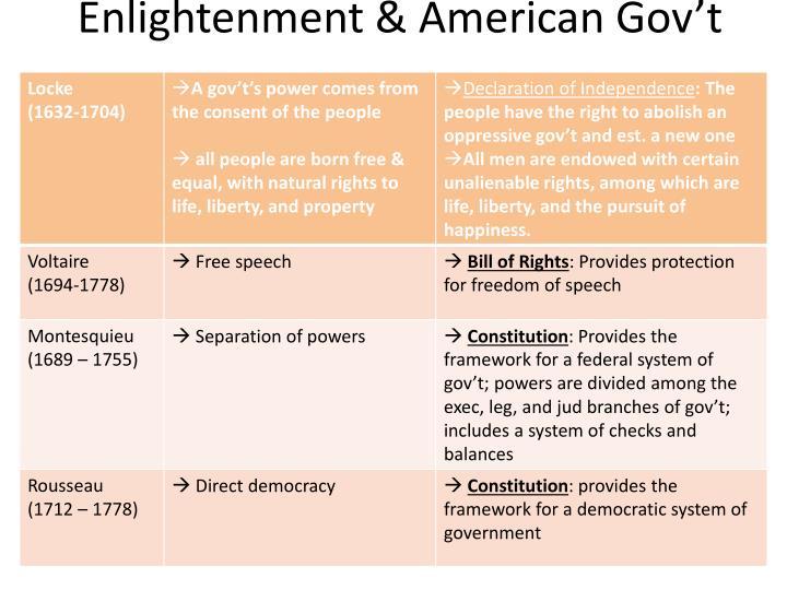 Enlightenment & American Gov't