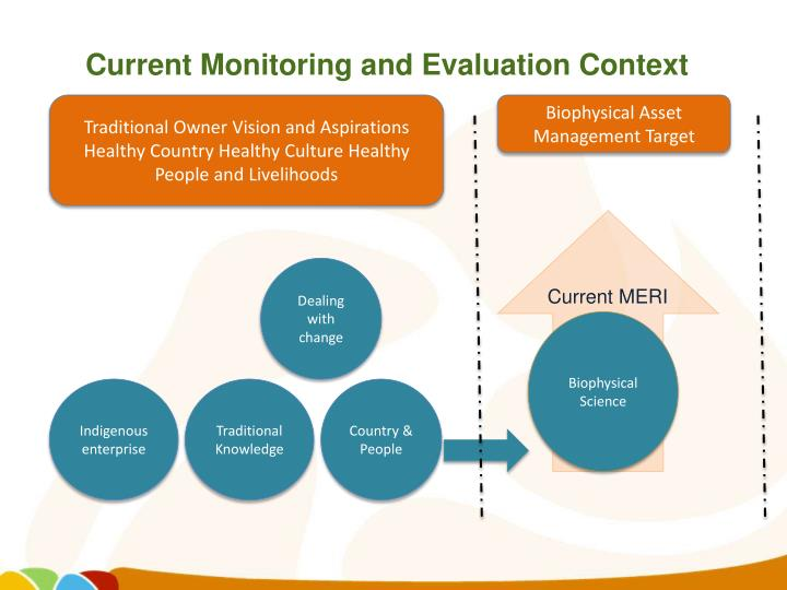 Current Monitoring and Evaluation Context