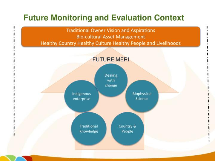 Future Monitoring and Evaluation Context