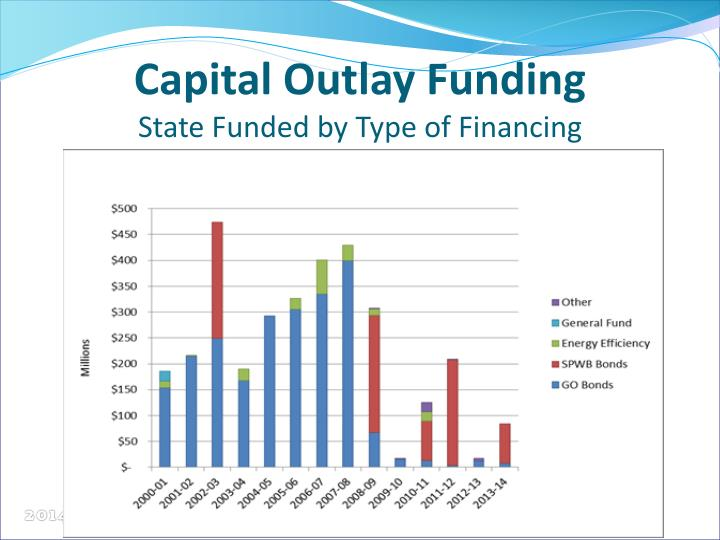 Capital Outlay Funding