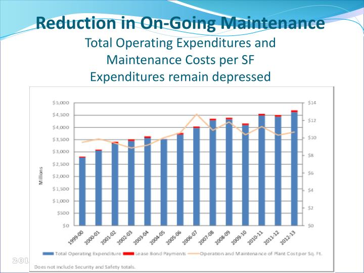 Reduction in On-Going