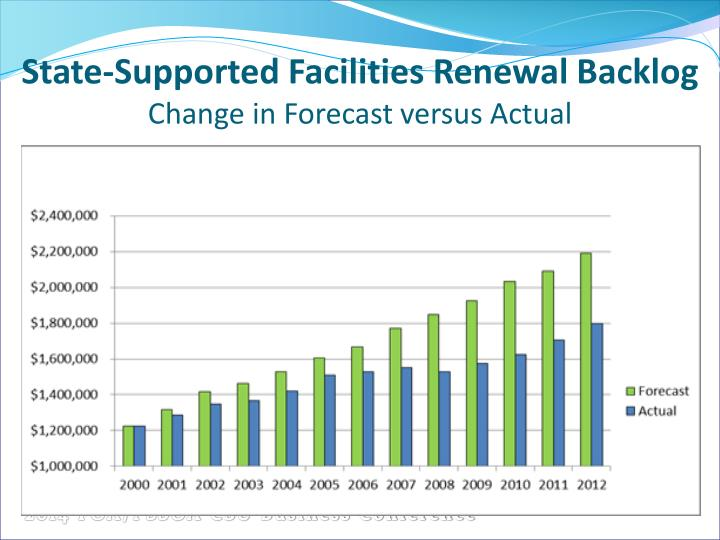 State-Supported Facilities Renewal
