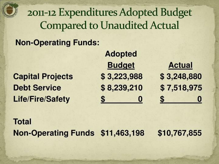 2011-12 Expenditures Adopted Budget  Compared to Unaudited Actual