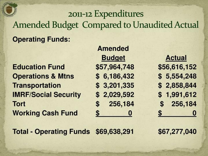 2011-12 Expenditures