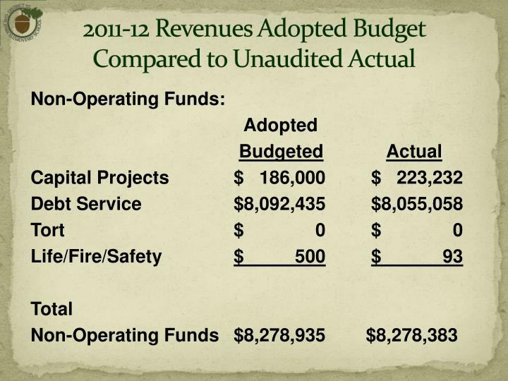 2011-12 Revenues Adopted Budget  Compared to Unaudited Actual