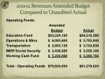 2011 12 revenues amended budget compared to unaudited actual