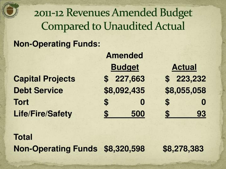 2011-12 Revenues Amended Budget  Compared to Unaudited Actual