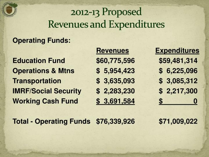 2012-13 Proposed