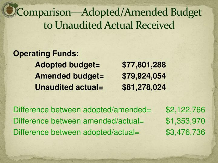 Comparison—Adopted/Amended Budget to Unaudited Actual Received