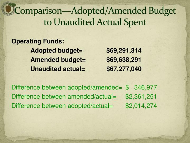Comparison—Adopted/Amended Budget to Unaudited Actual Spent
