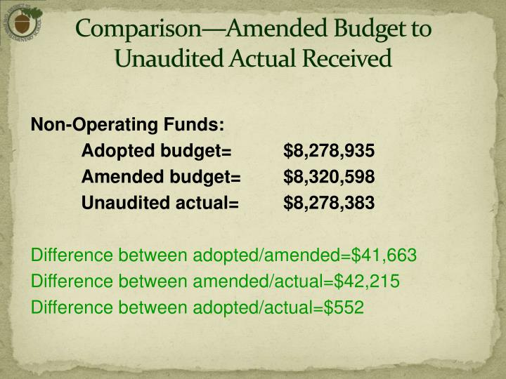 Comparison—Amended Budget to Unaudited Actual Received