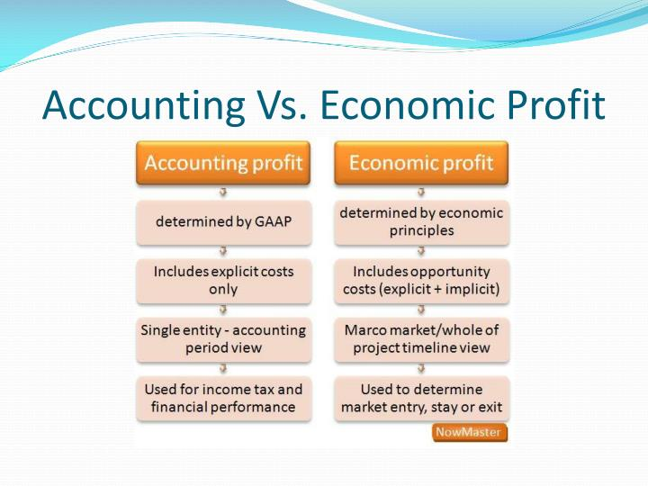 Accounting Vs. Economic Profit