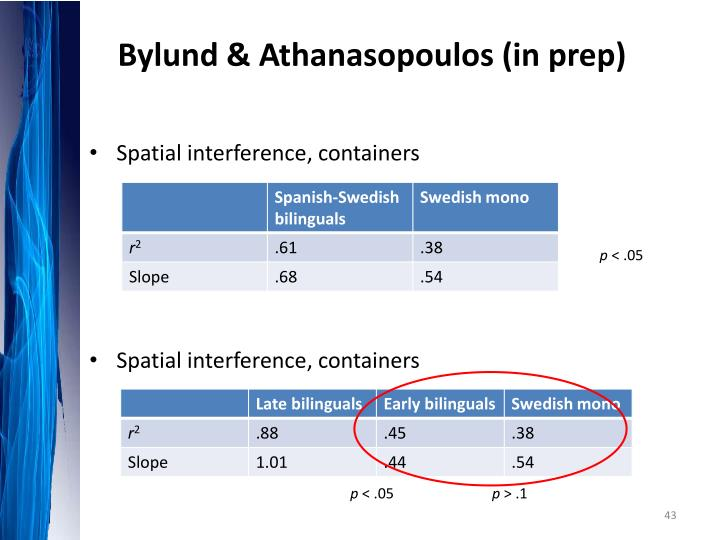 Bylund & Athanasopoulos (in