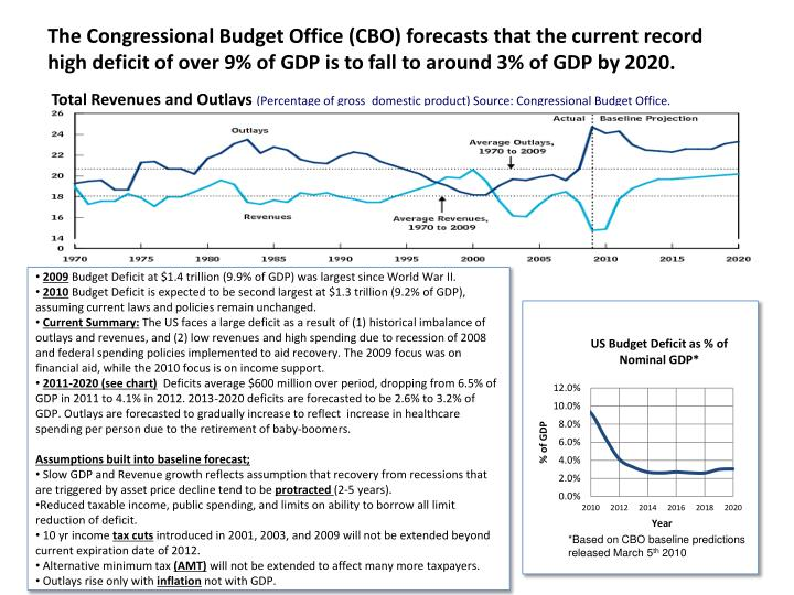 The Congressional Budget Office (CBO) forecasts that the current record high deficit of over 9% of GDP is to fall to around 3% of GDP by 2020.