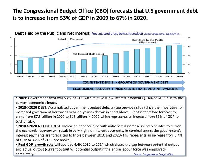 The Congressional Budget Office (CBO) forecasts that U.S government debt is to increase from 53% of GDP in 2009 to 67% in 2020.