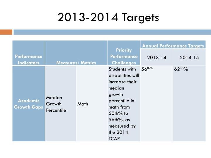 2013-2014 Targets