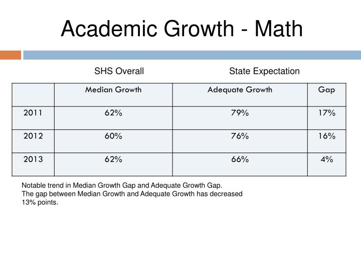 Academic Growth - Math