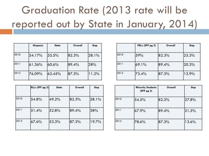 Graduation Rate(2013 rate will be reported out by State in January, 2014)