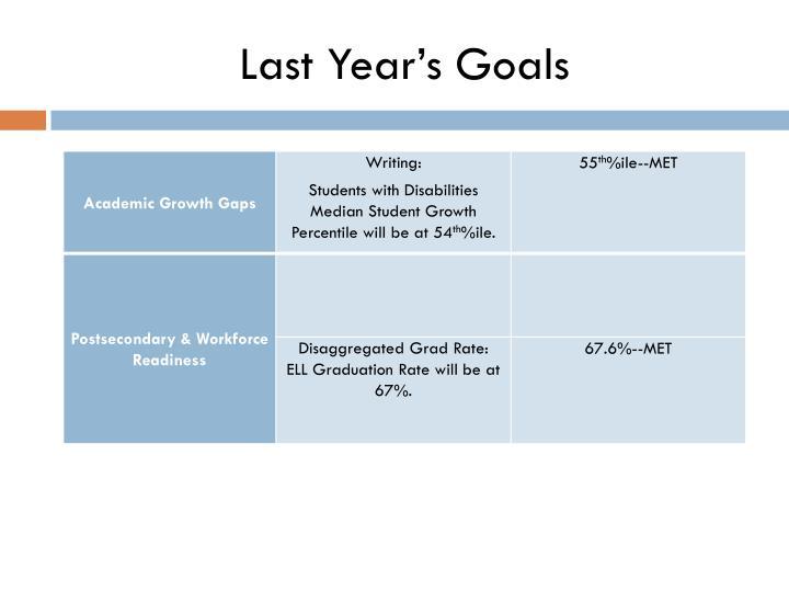 Last Year's Goals