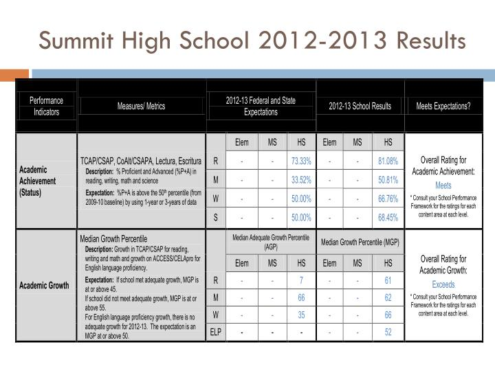 summit high school 2012 2013 results