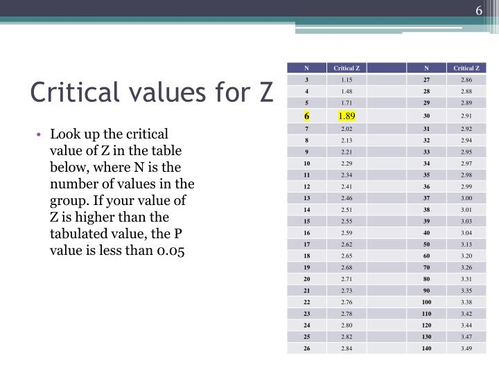 Critical values for Z