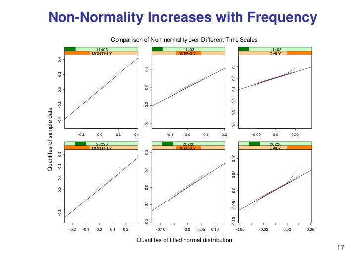 Non-Normality Increases with Frequency