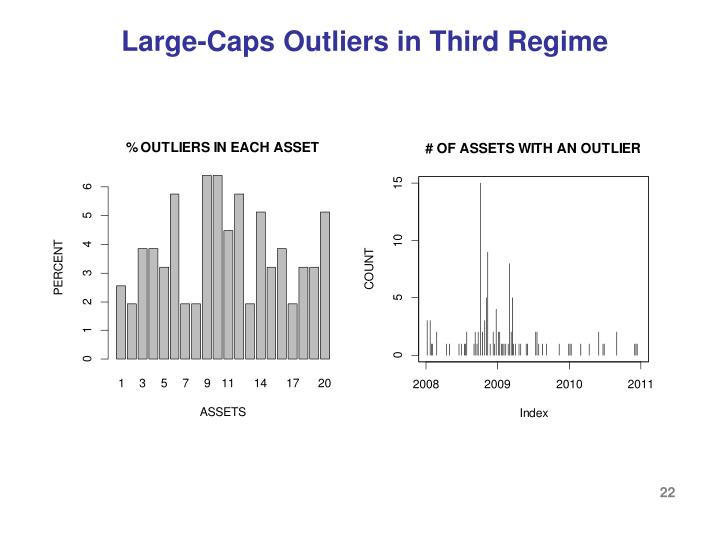 Large-Caps Outliers in Third Regime